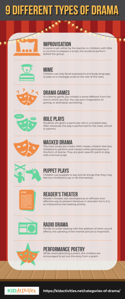 A Pinterest image with a list of 9 different types of drama. The drama types are included in the article.